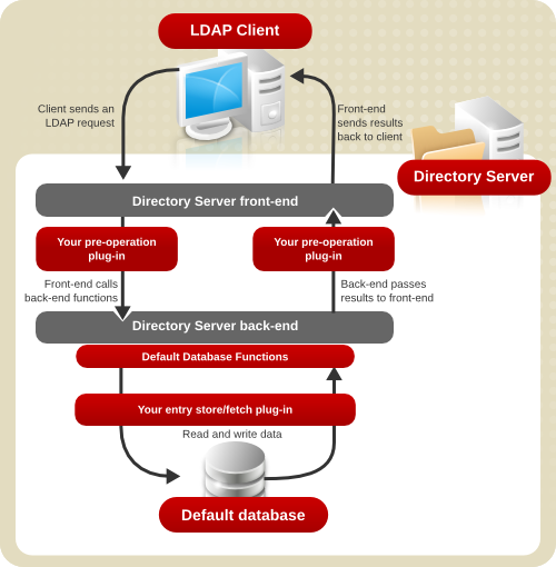 Architecture of the Directory Server and Server Plug-ins