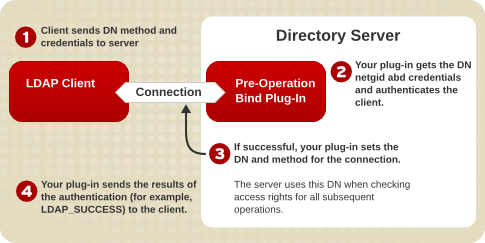 How Your Pre-Operation Bind Plug-in Function Can Authenticate LDAP Clients
