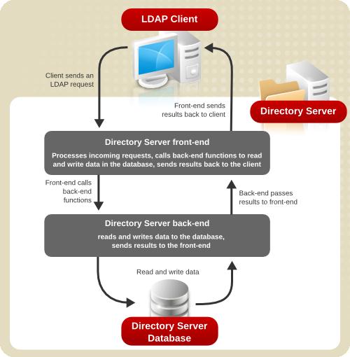 Directory Server Architecture