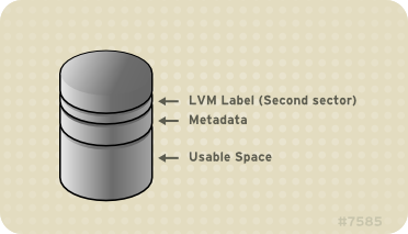 Physical Volume layout