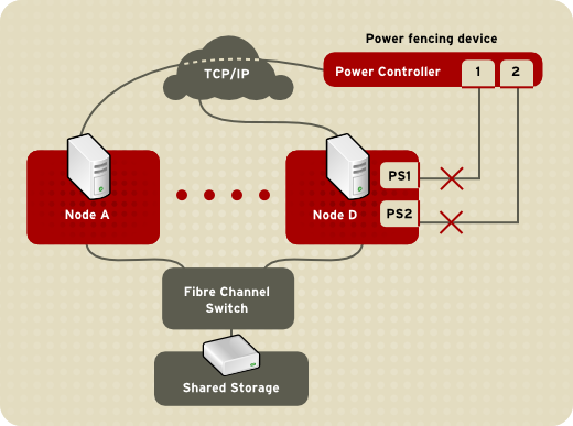 Fencing a Node with Dual Power Supplies