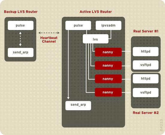 LVS Components