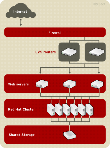 LVS with a Red Hat Cluster