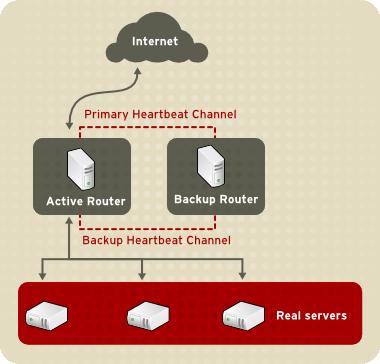 A Basic LVS Configuration