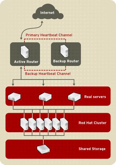 A Three-Tier LVS Configuration