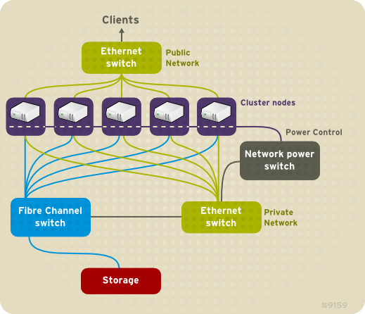Red Hat Cluster Hardware Overview