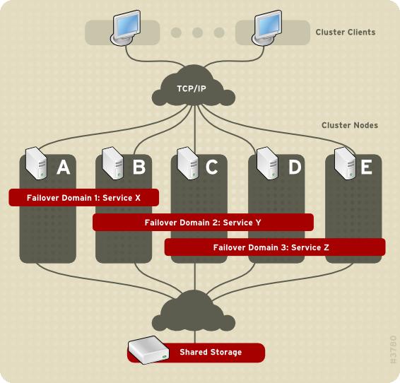 Ausfallsicherungs-Domains