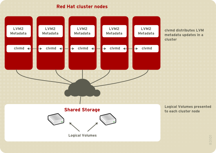 CLVM Overview