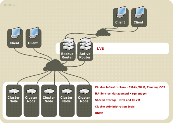 Red Hat Cluster Suite Introduction
