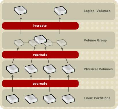 Creating Logical Volumes
