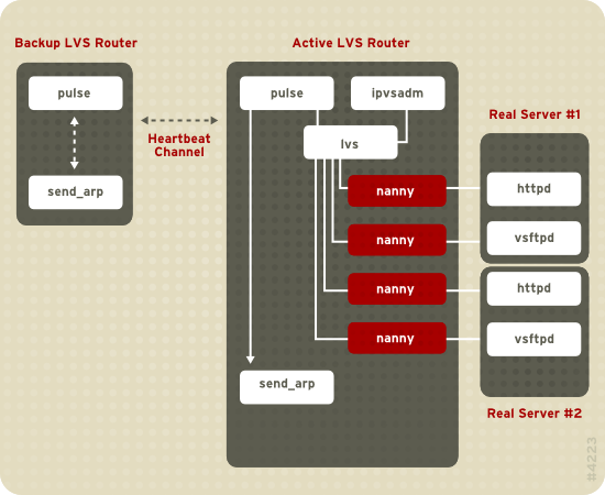 Components of a Running LVS Cluster