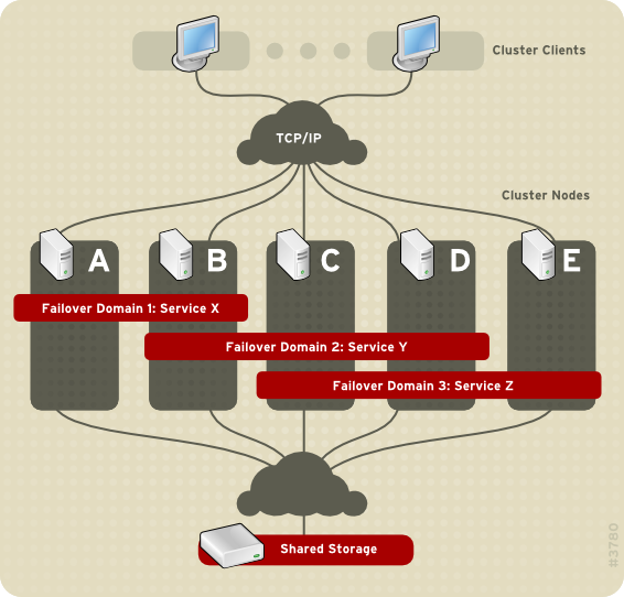 Failover Domains