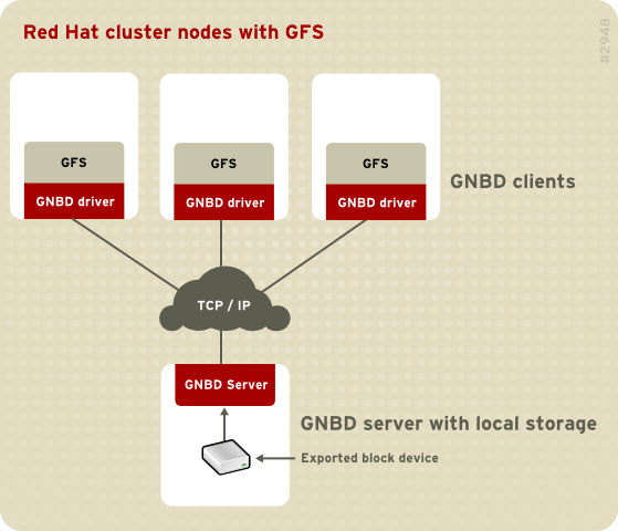 GNBD Overview