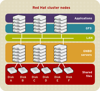 GFS et GNBD avec un stockage directement connecté