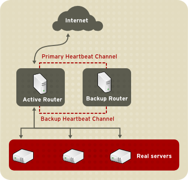 Two-Tier LVS Topology