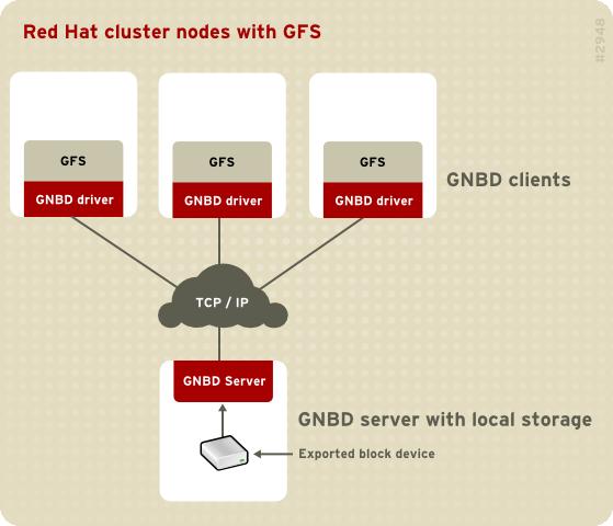 Visualização GNBD