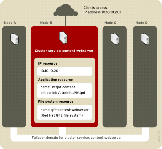 Web Server Cluster Service Example
