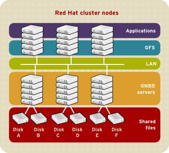 使用直连存储设备的 GFS 和 GNBD