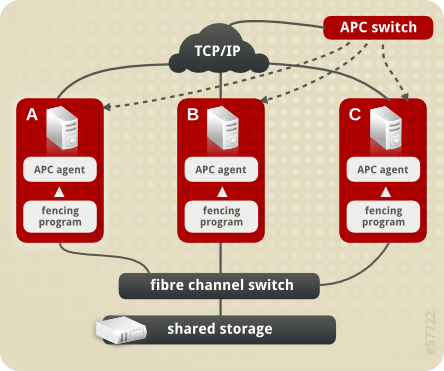 Chapter 3  Configuring an APC Switch as a Fence Device Red