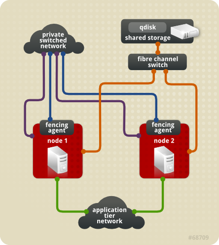 2 2 sample two node cluster red hat customer portal rh access redhat com Lymph Node Clusters Cluster Web