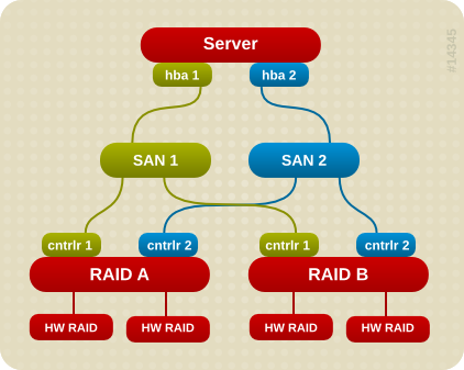 Active/Passive Multipath Configuration with Two RAID Devices