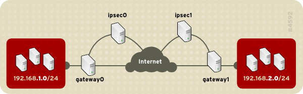 A network-to-network IPsec tunneled connection