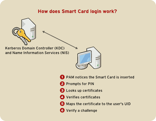 How Smart Card Login Works