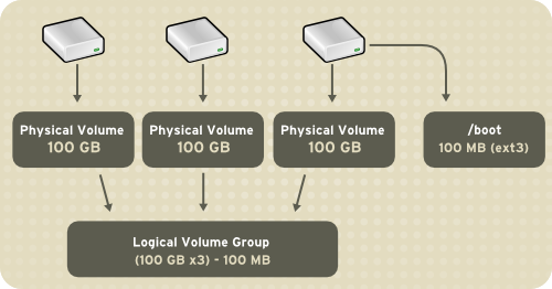 Logical Volumes