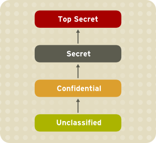 Information Security Levels