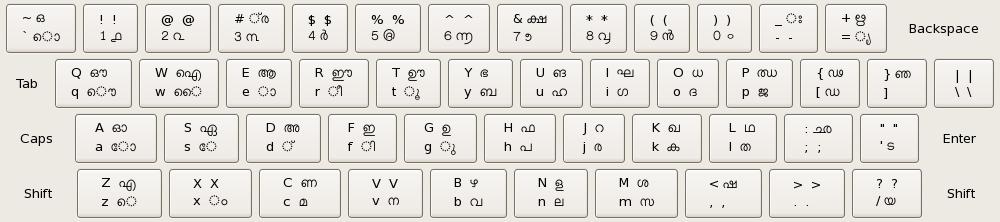 Malayalam Inscript Layout.