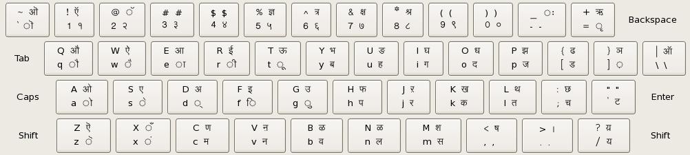 Hindi Inscript Layout.