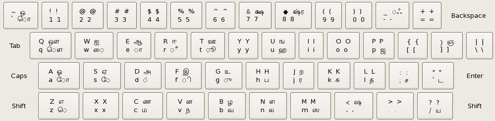 Telugu Inscript Layout.