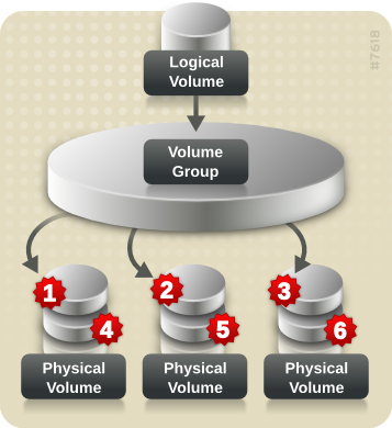 Striping des données à travers 3 PV