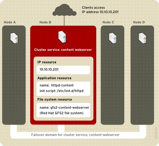 ウェブサーバーのクラスターサービスの例