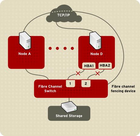 二重接続のファイバーチャンネルを備えたノードのフェンシング