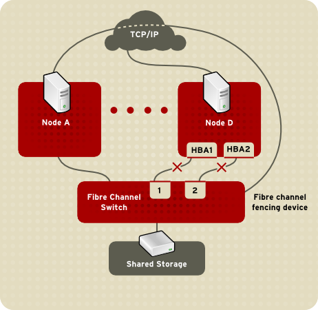 Изоляция узла с двумя соединениями Fibre Channel
