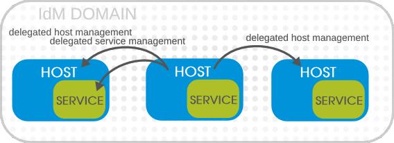 Host and Service Delegation
