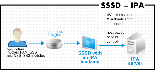 Clients and SSSD with an IdM Backend