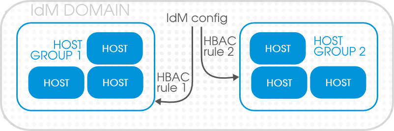 Host Groups and Host-Based Access Control