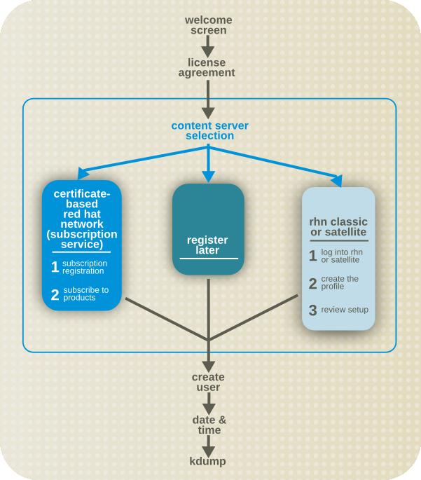 Suscripción y rutas de contenidos de Firstboot