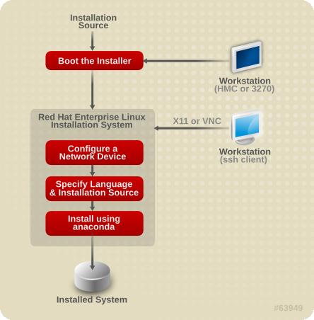 Le processus d'installation