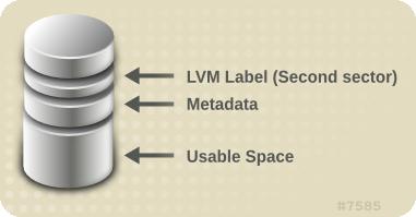 Aufbau eines physischen Datenträgers