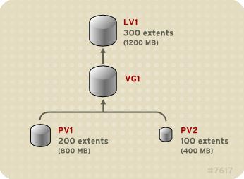 Volumen lineal con volúmenes físicos disparejos