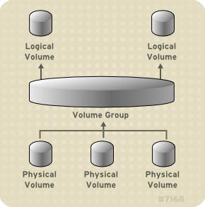 Componentes de un volumen lógico LVM