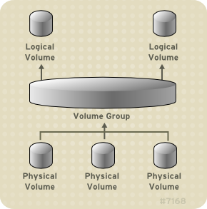 Componentes de Volume Lógico LVM