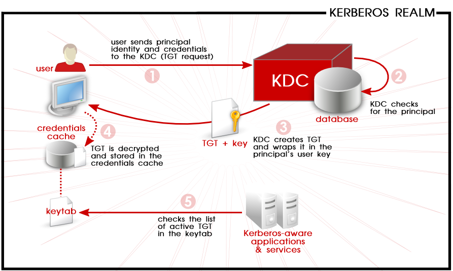 Kerberos Authentication, in Steps