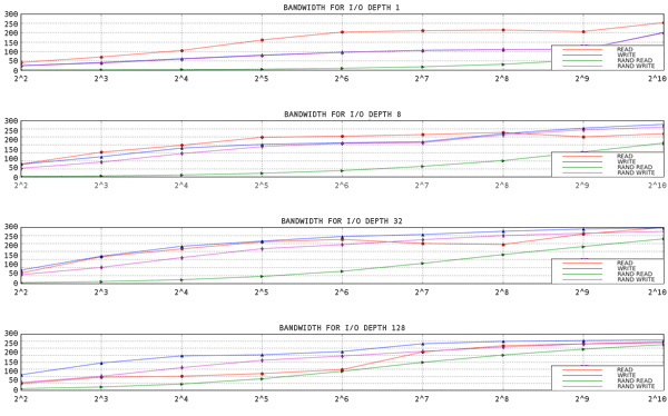 aio-stress output for 1 thread, 1 file