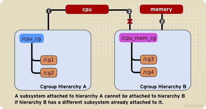 ルール 2 (丸数字は、サブシステムが接続される時間的順序)