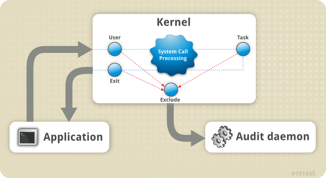 Audit system architecture
