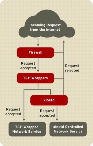 ネットワークサービスへのアクセス制御